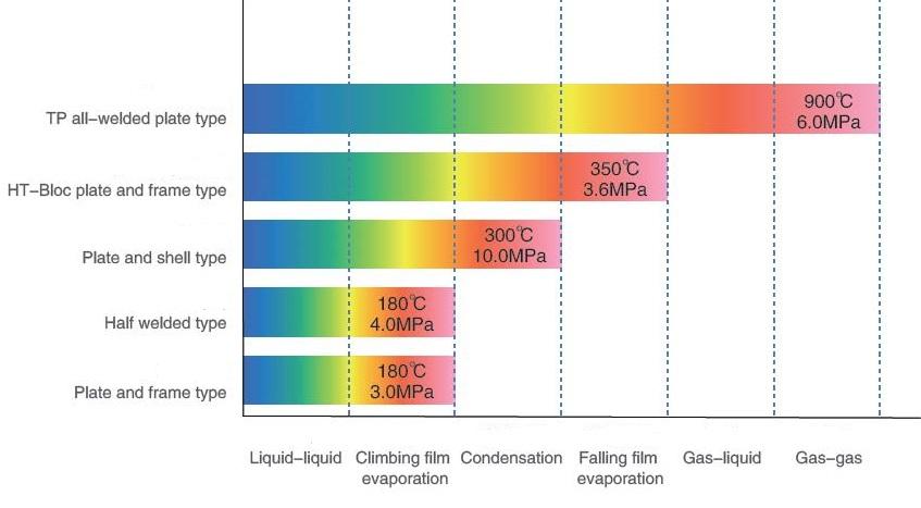 Hybrid heat exchanger